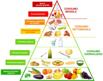 alimentazione_piramide