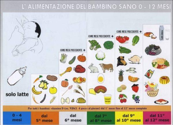 tabella_alimentare